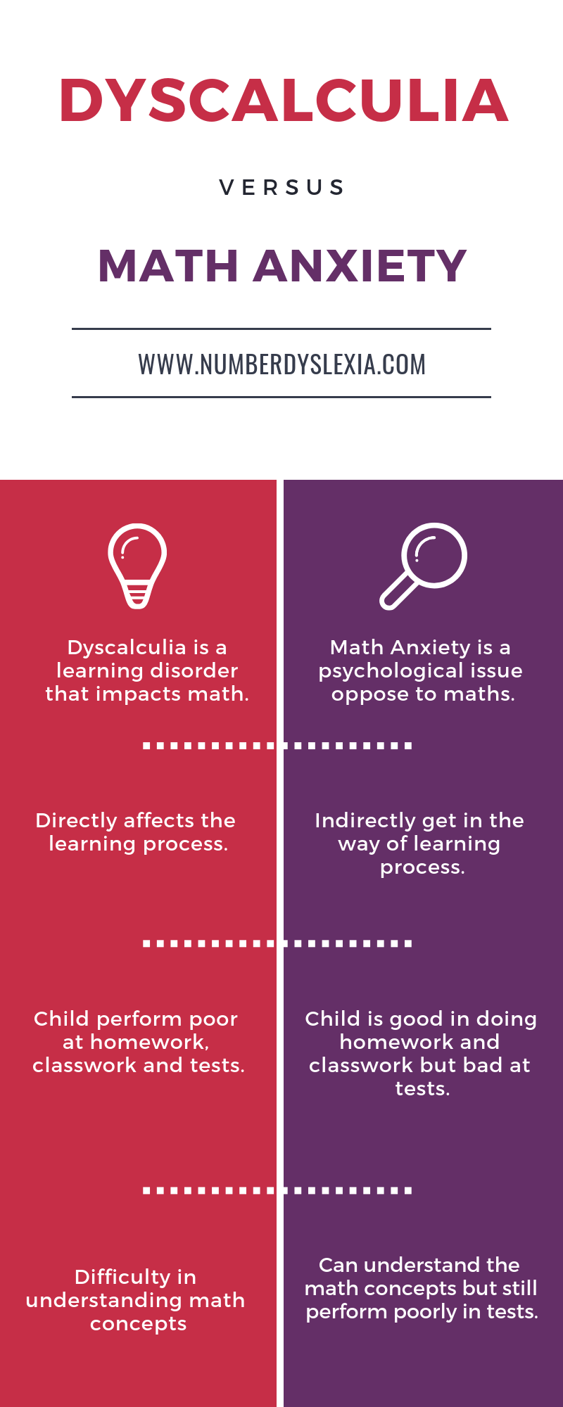 difference between dyscalculia and math anxiety