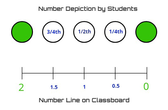 number line  routine activities for building number sense