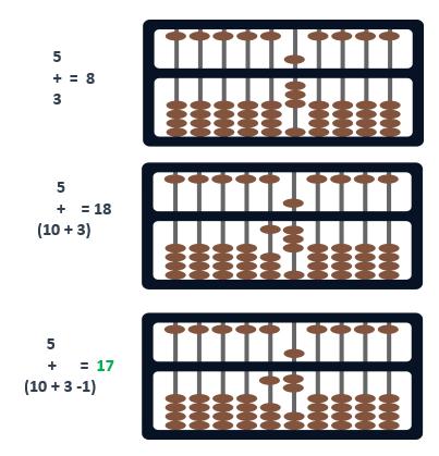 abacus formula big friend  addition model