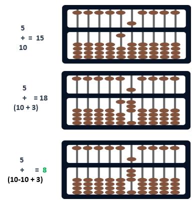abacus formula big friend subtraction model