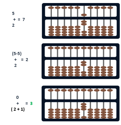 abacus formula small friend  subtraction model