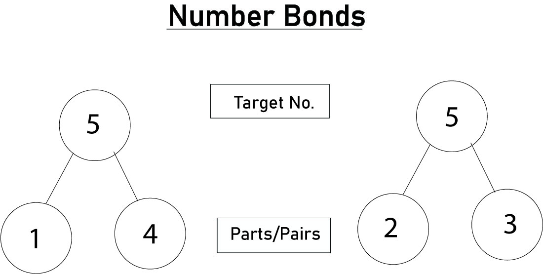 number bonds chart diagram