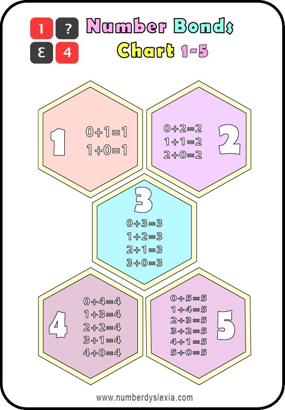 Free Printable Number Bonds anchor chart 1-5 PDF