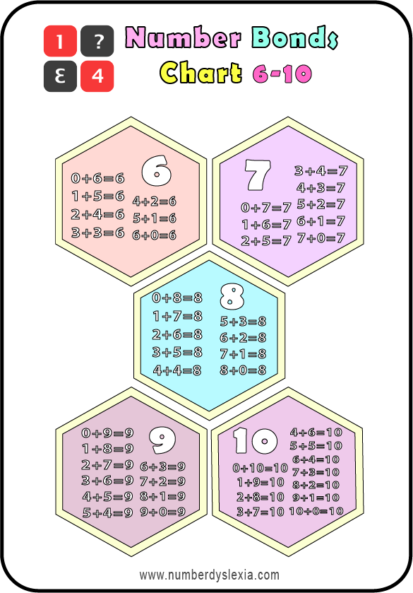Free Printable Number Bonds anchor chart 6-10 PDF