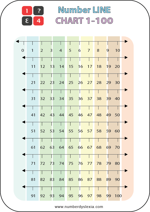 Free Printable Number Line Chart 1-100 Colored PDF