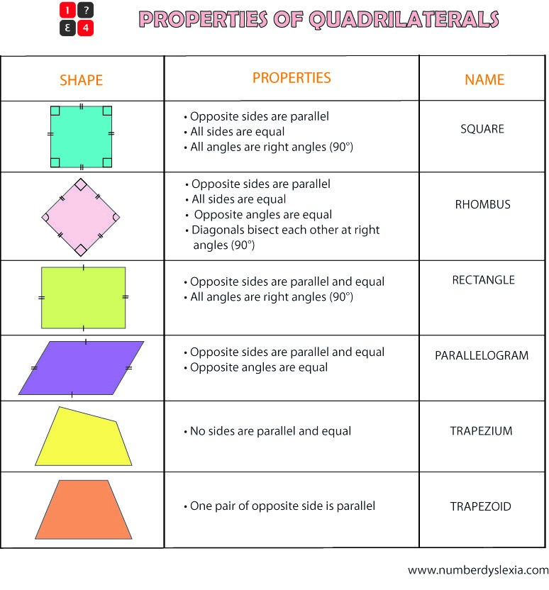 Free Printable Quadrilaterals properties Chart PDF