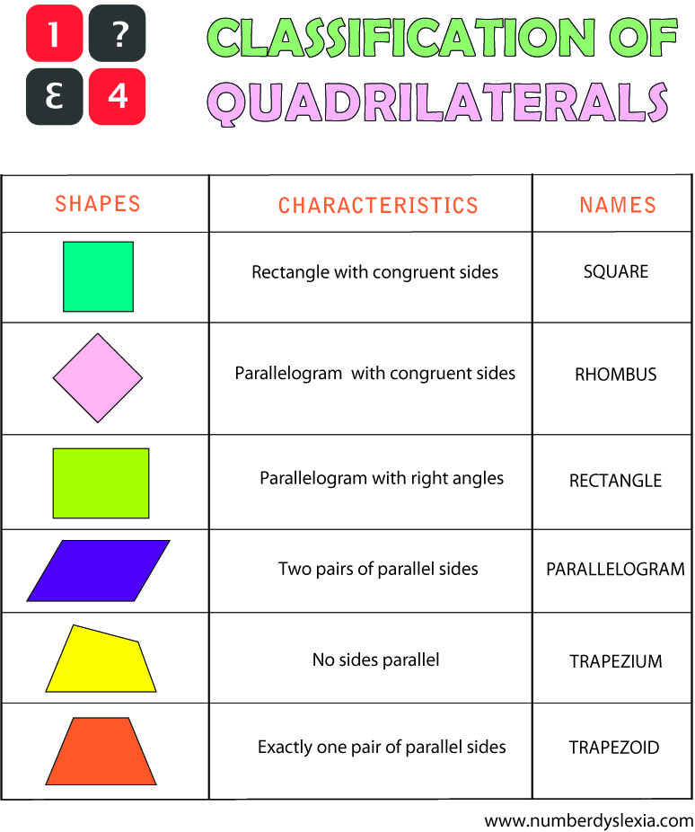 Free Printable Quadrilaterals Classification Chart PDF