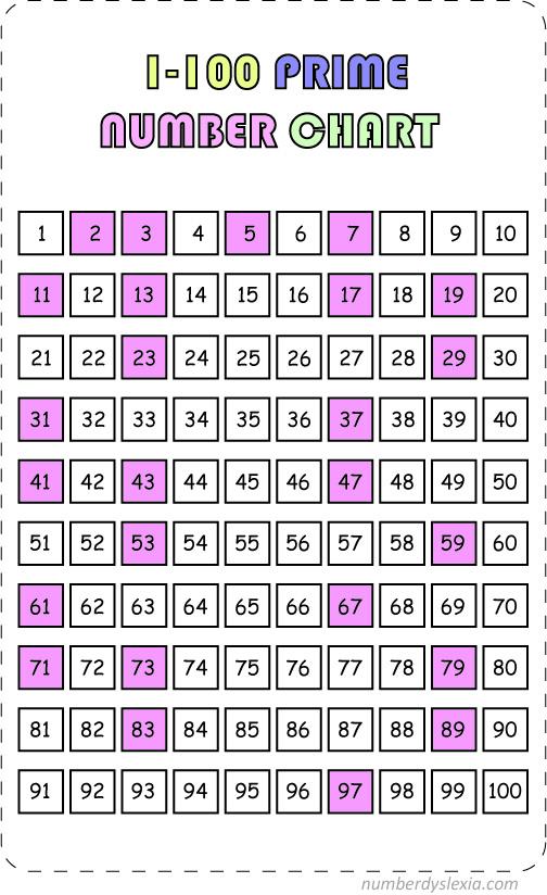 Free printable Prime Number 1-100 Chart Template [PDF]